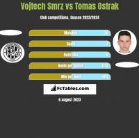 Vojtech Smrz vs Tomas Ostrak h2h player stats