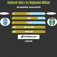 Vojtech Smrz vs Rajmund Mikus h2h player stats