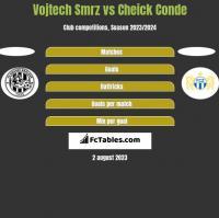 Vojtech Smrz vs Cheick Conde h2h player stats