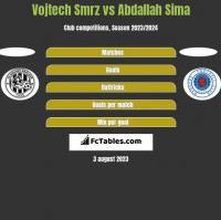 Vojtech Smrz vs Abdallah Sima h2h player stats