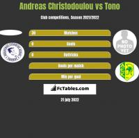 Andreas Christodoulou vs Tono h2h player stats