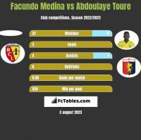 Facundo Medina vs Abdoulaye Toure h2h player stats