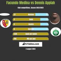 Facundo Medina vs Dennis Appiah h2h player stats