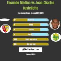 Facundo Medina vs Jean-Charles Castelletto h2h player stats
