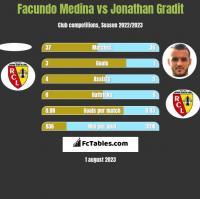 Facundo Medina vs Jonathan Gradit h2h player stats