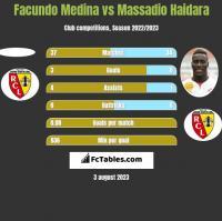 Facundo Medina vs Massadio Haidara h2h player stats