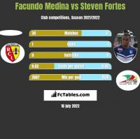 Facundo Medina vs Steven Fortes h2h player stats