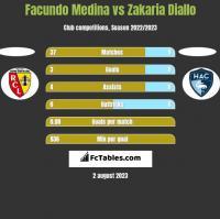 Facundo Medina vs Zakaria Diallo h2h player stats