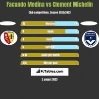 Facundo Medina vs Clement Michelin h2h player stats