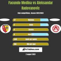 Facundo Medina vs Aleksandar Radovanovic h2h player stats