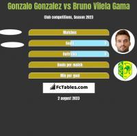 Gonzalo Gonzalez vs Bruno Vilela Gama h2h player stats
