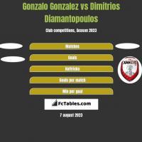 Gonzalo Gonzalez vs Dimitrios Diamantopoulos h2h player stats