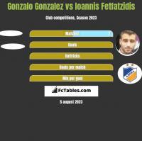 Gonzalo Gonzalez vs Ioannis Fetfatzidis h2h player stats