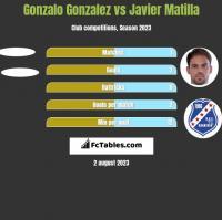 Gonzalo Gonzalez vs Javier Matilla h2h player stats