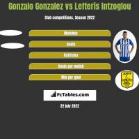 Gonzalo Gonzalez vs Lefteris Intzoglou h2h player stats