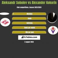Aleksandr Sobolev vs Alexander Kokorin h2h player stats
