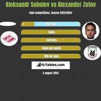 Aleksandr Sobolev vs Alexander Zotov h2h player stats