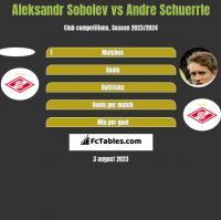 Aleksandr Sobolev vs Andre Schuerrle h2h player stats