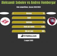 Aleksandr Sobolev vs Andres Vombergar h2h player stats