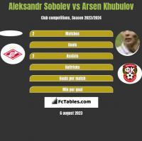 Aleksandr Sobolev vs Arsen Khubulov h2h player stats