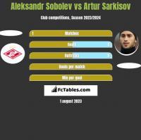 Aleksandr Sobolev vs Artur Sarkisov h2h player stats