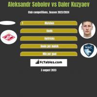 Aleksandr Sobolev vs Daler Kuzyaev h2h player stats