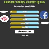 Aleksandr Sobolev vs Dmitri Sysuev h2h player stats
