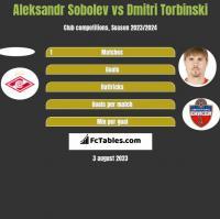 Aleksandr Sobolev vs Dmitri Torbinski h2h player stats