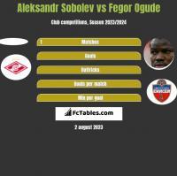Aleksandr Sobolev vs Fegor Ogude h2h player stats