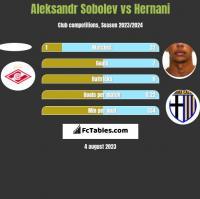 Aleksandr Sobolev vs Hernani h2h player stats