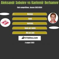 Aleksandr Sobolev vs Kantemir Berhamov h2h player stats