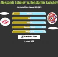 Aleksandr Sobolev vs Konstantin Savichev h2h player stats