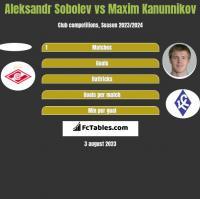 Aleksandr Sobolev vs Maxim Kanunnikov h2h player stats