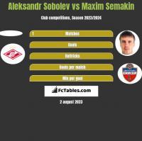 Aleksandr Sobolev vs Maxim Semakin h2h player stats