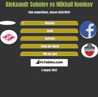 Aleksandr Sobolev vs Mikhail Komkov h2h player stats