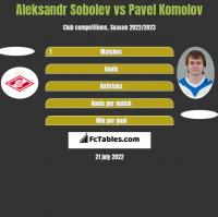 Aleksandr Sobolev vs Pavel Komolov h2h player stats