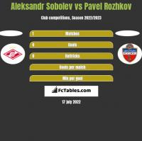 Aleksandr Sobolev vs Pavel Rozhkov h2h player stats