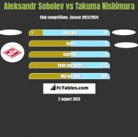 Aleksandr Sobolev vs Takuma Nishimura h2h player stats