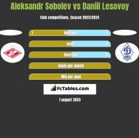 Aleksandr Sobolev vs Daniil Lesovoy h2h player stats