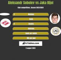 Aleksandr Sobolev vs Jaka Bijol h2h player stats