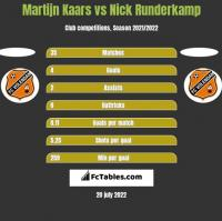 Martijn Kaars vs Nick Runderkamp h2h player stats