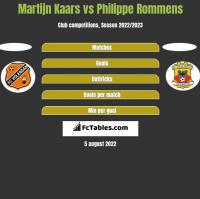 Martijn Kaars vs Philippe Rommens h2h player stats