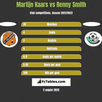 Martijn Kaars vs Renny Smith h2h player stats
