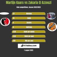 Martijn Kaars vs Zakaria El Azzouzi h2h player stats