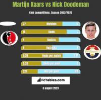 Martijn Kaars vs Nick Doodeman h2h player stats