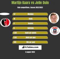 Martijn Kaars vs Jelle Duin h2h player stats