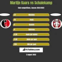 Martijn Kaars vs Schalekamp h2h player stats