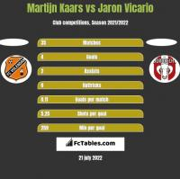 Martijn Kaars vs Jaron Vicario h2h player stats