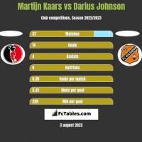 Martijn Kaars vs Darius Johnson h2h player stats
