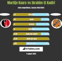 Martijn Kaars vs Ibrahim El Kadiri h2h player stats